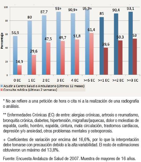 estadisticas de poblacion de andalucia: